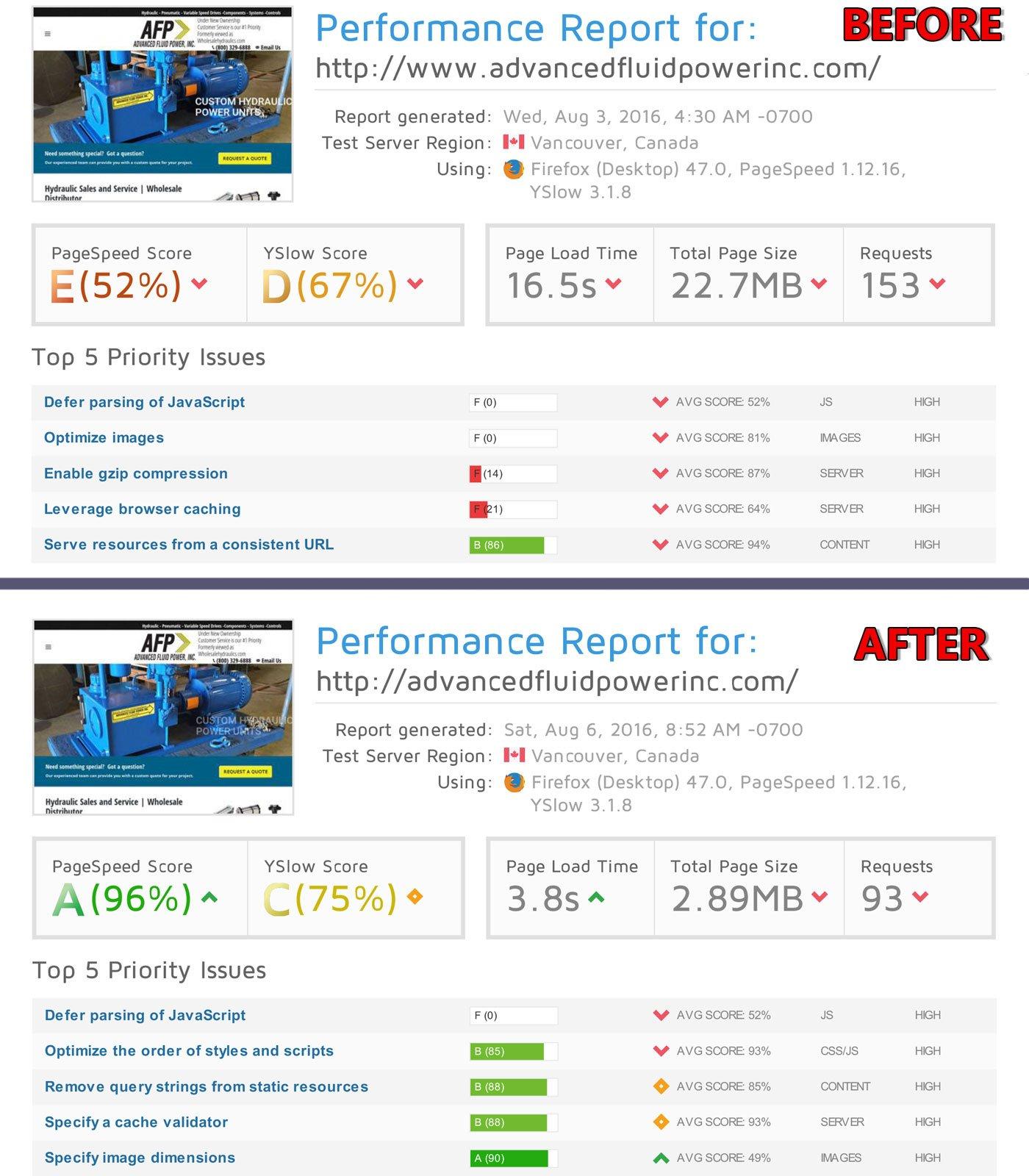 Wordpress Speed Optimization - Situdio